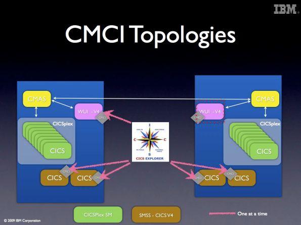 CMCI Topologies